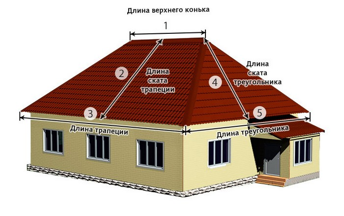 Как рассчитать металлочерепицу на крышу.jpg