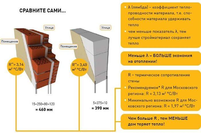 Сравнение характеристик керамических блоков и газобетона