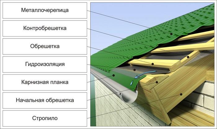 Рисунок 2. Конструкция холодной крыши.jpg
