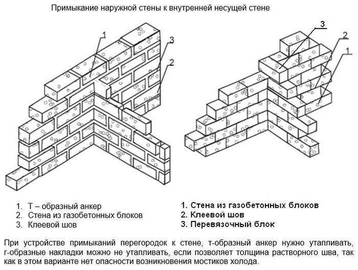 внутренние несущие стены из газобетона