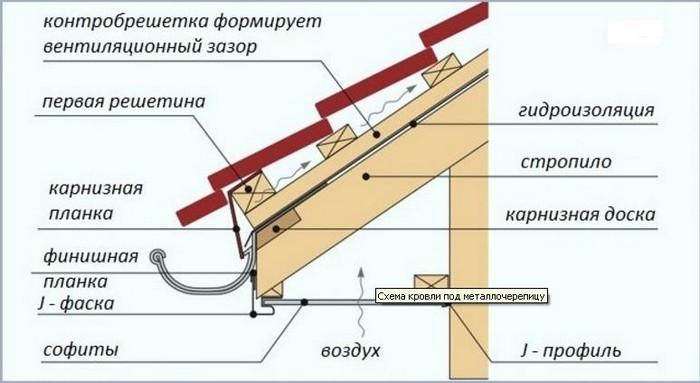 Рисунок 15. Карнизный узел с подетальным описанием элементов.jpg