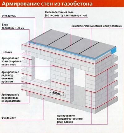 Армирование ячеистого бетона пропитки для бетона в воронеже купить