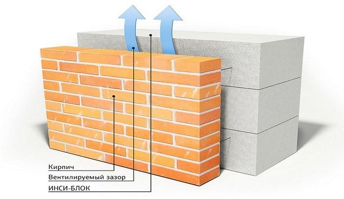 Отделка газобетона кирпичом - чем отделывать стены газобетонного дома
