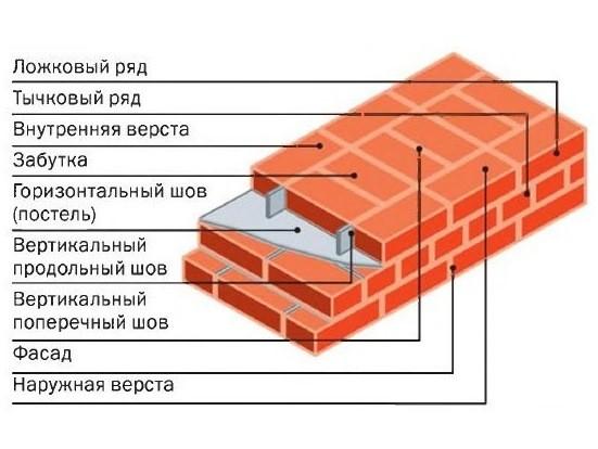 Схема основных элементов кирпичной кладки