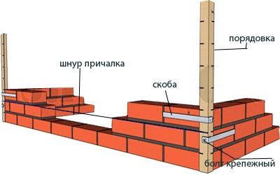 Схема установки порядовок и причалки между ними