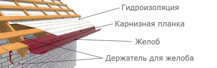 Рисунок 17. Схема установки водостока и карнизной планки.jpg
