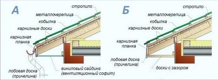 Рисунок 16. Карнизные узлы для крыш с организованной водосточной системой (А) и с неорганизованным водостоком (Б).jpg