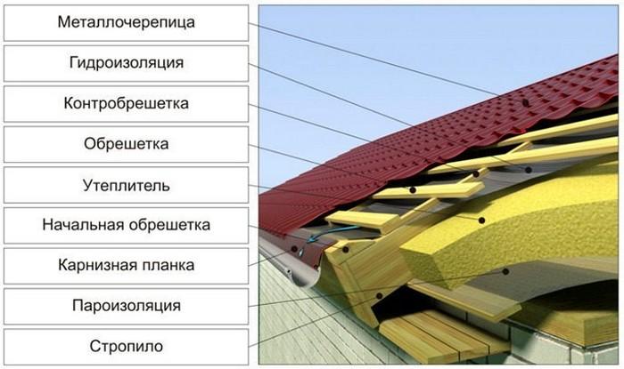 Рисунок 3. Конструкция утепленной крыши.jpg