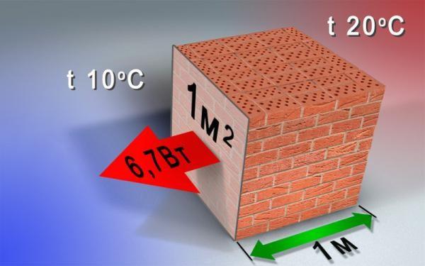 Вычисление теплопроводности пустотелого кирпича
